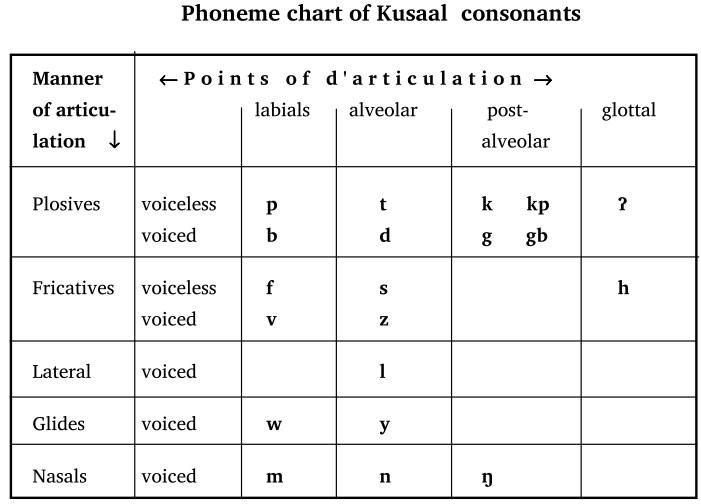 Phoneme chart of kusaal consonants