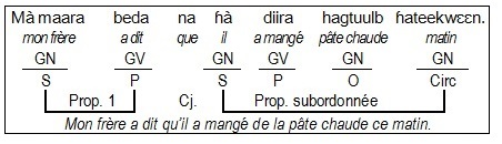 GR-02a_Phrase complexe1