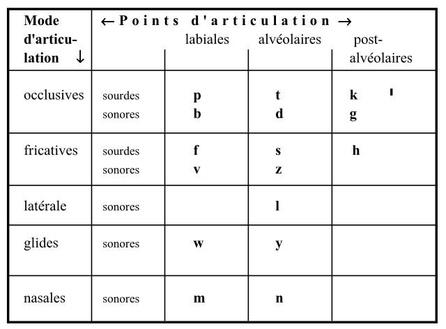 Tableau des consonnes ninkare