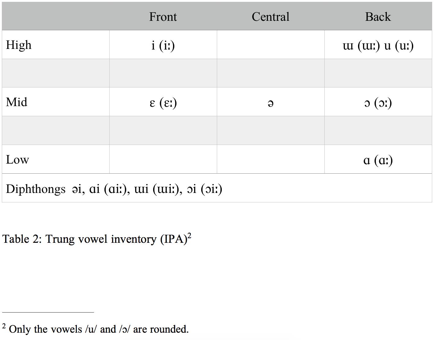 Vowel Inventory